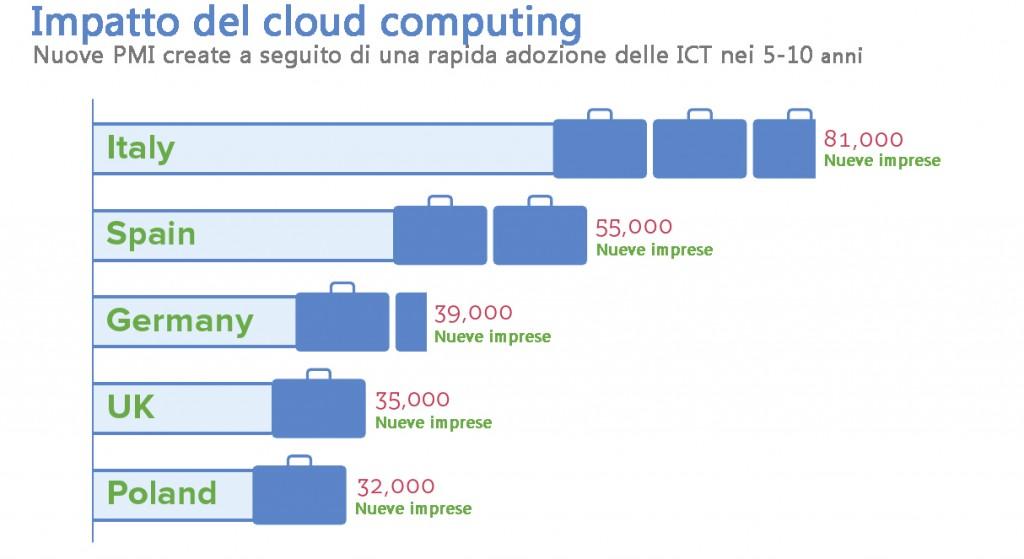 Impatto del cloud computing