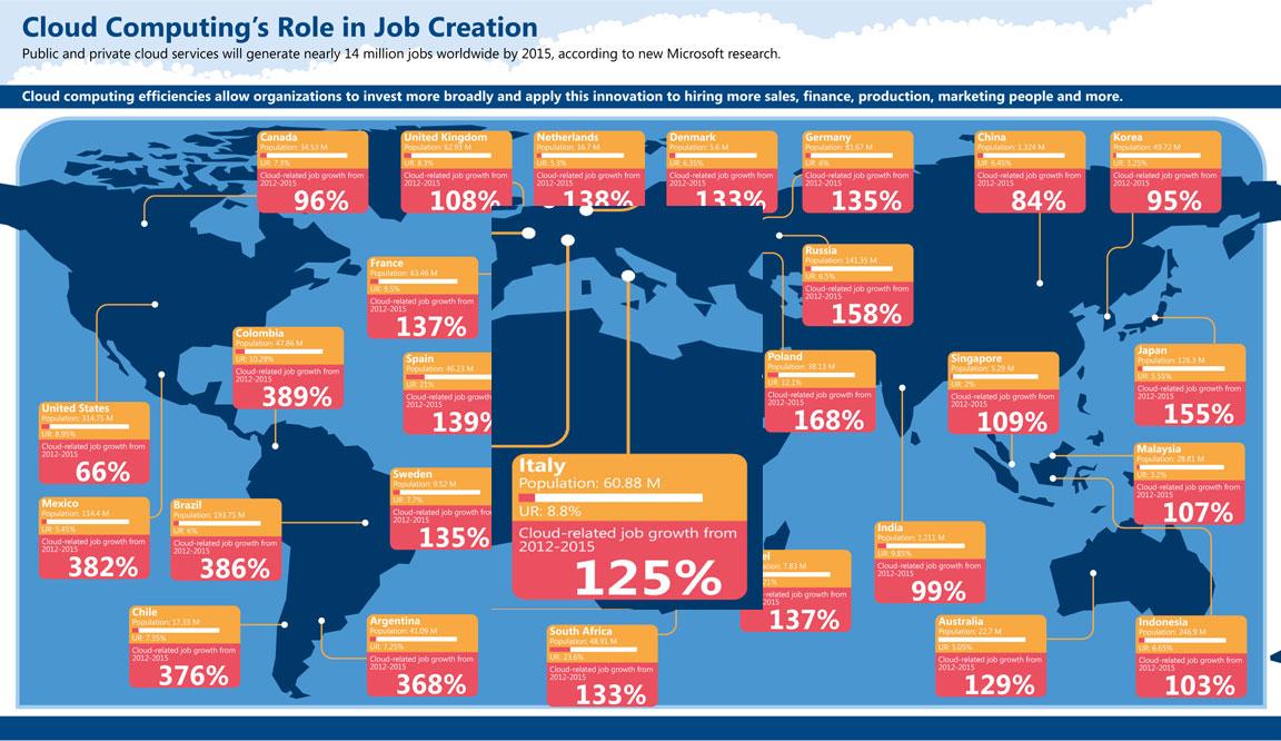 Il Clud Computing e la creazione di lavoro