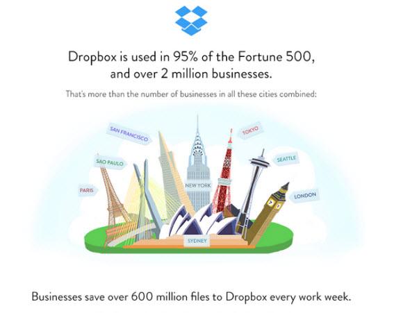 dati statistici Dropbox