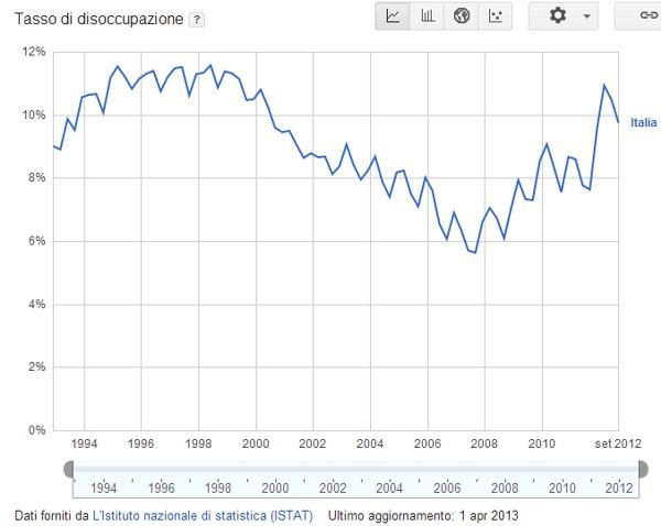 tool-google-public-data