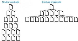 Struttura orizzontale e verticale
